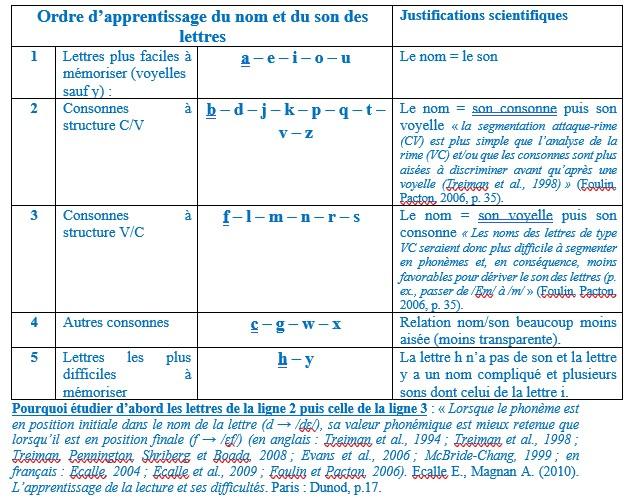 Tableau indiquant un ordre d'apprentissage du nom et du son des lettres d'après les recherches scientifiques
